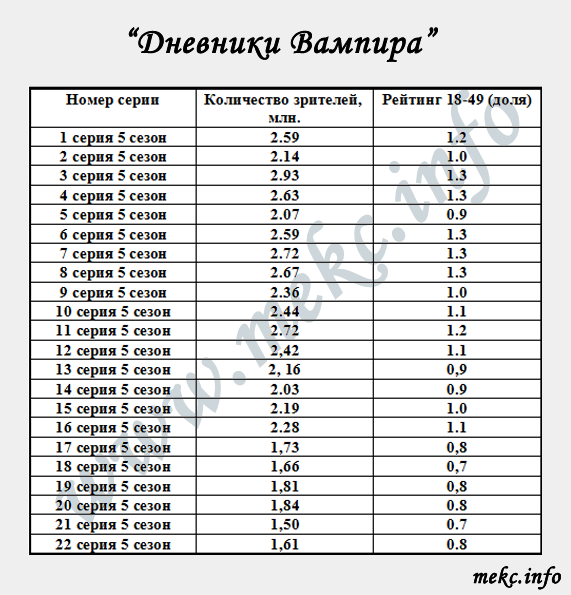 Rating_DV_s05